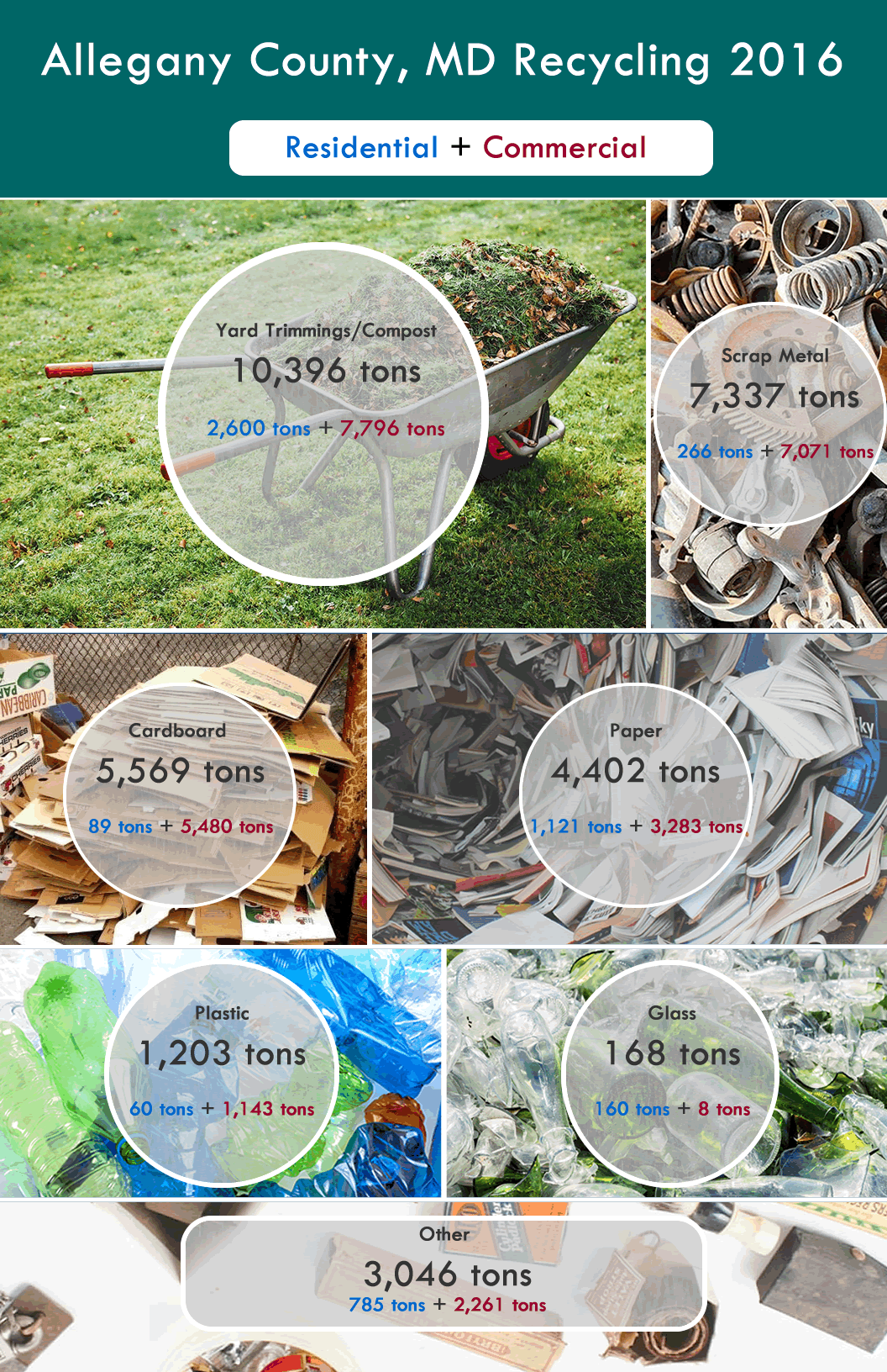 Allegany County Recycling Info-graphic 2016